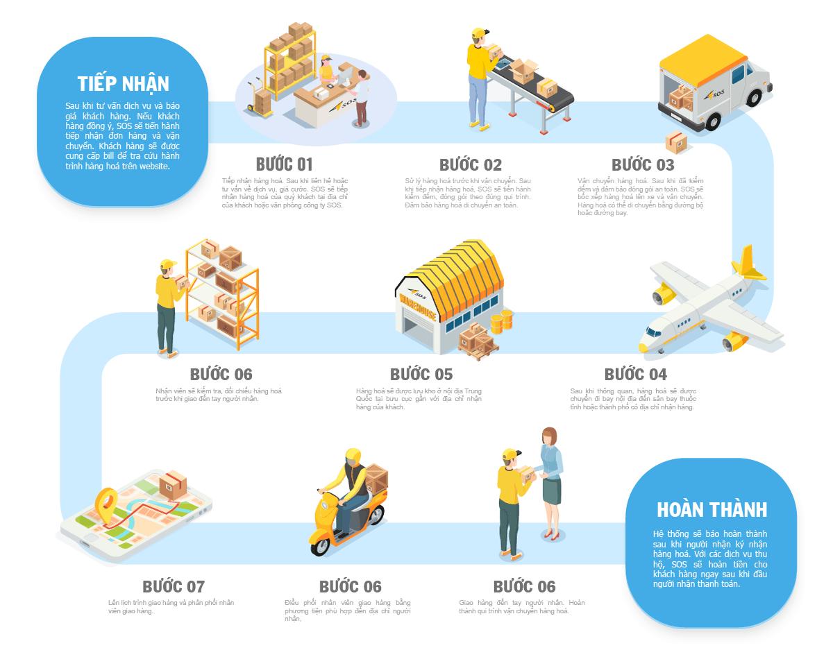Quy trình vận chuyển hàng hoá của SOS